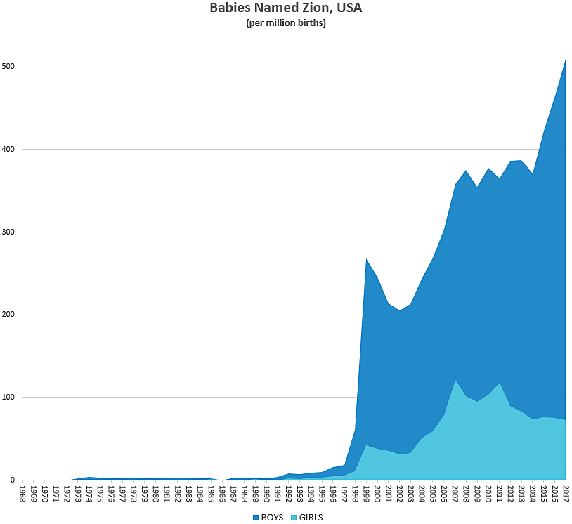 Graph showing sharp rise in babies names Zion
