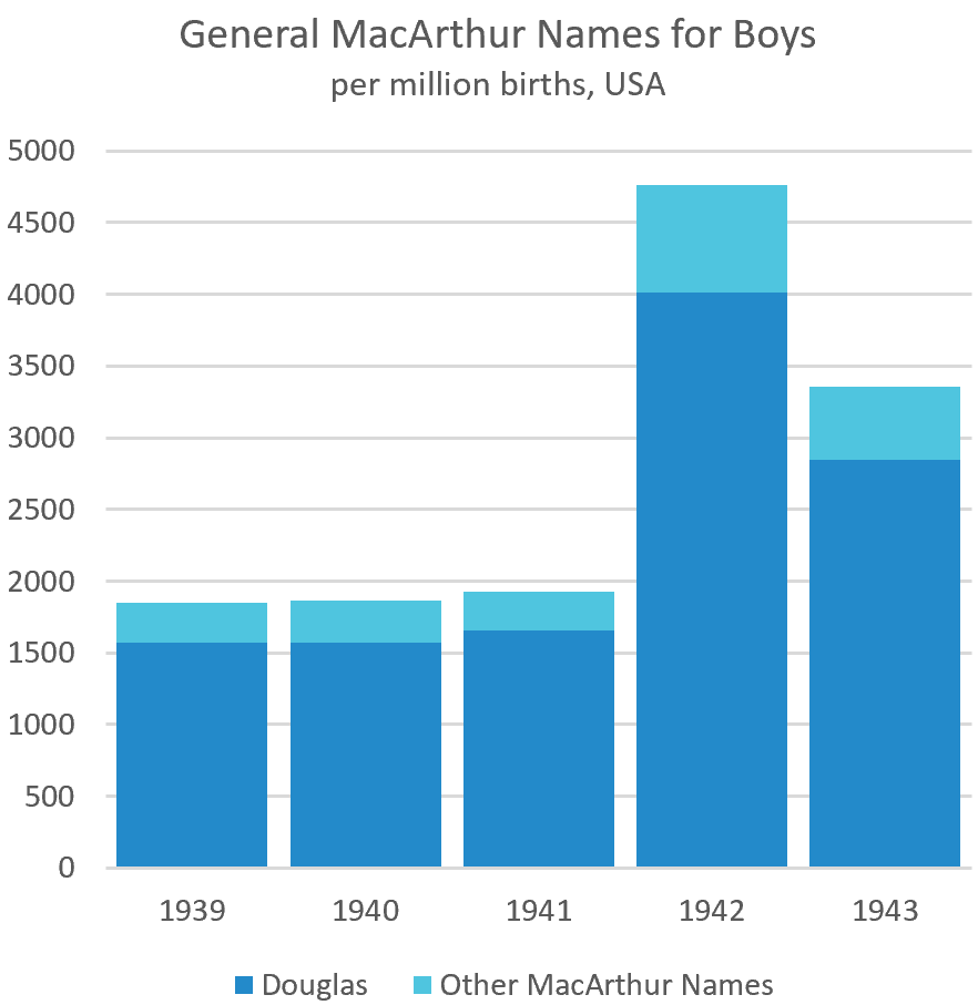 Boys with Names Related to Douglas MacArthur, USA 1939-1943