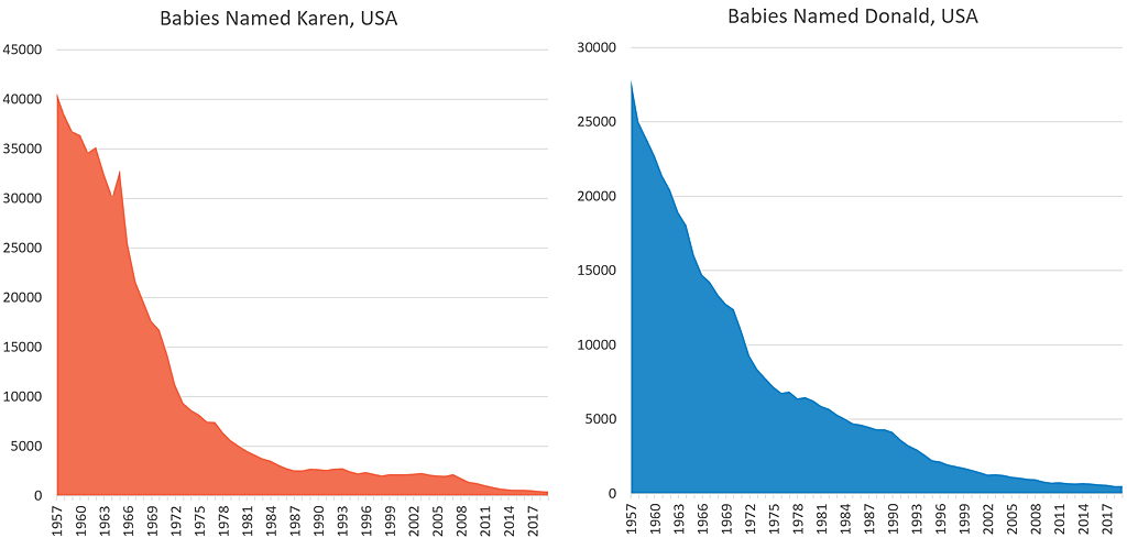 Graphs showing sharpt 60 year declines in the names Karen and Donald