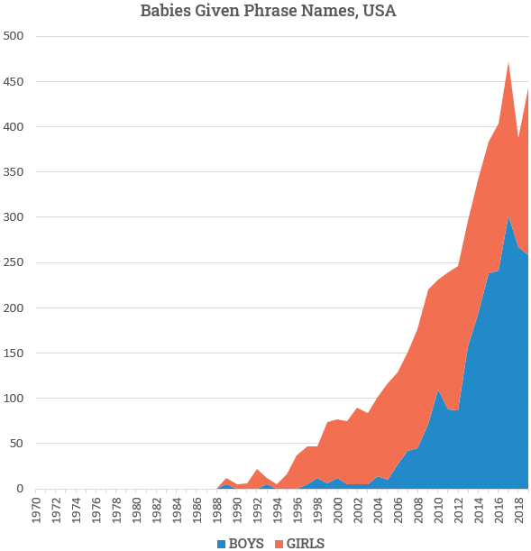 chart of rising popularity of phrase names 1970-2019