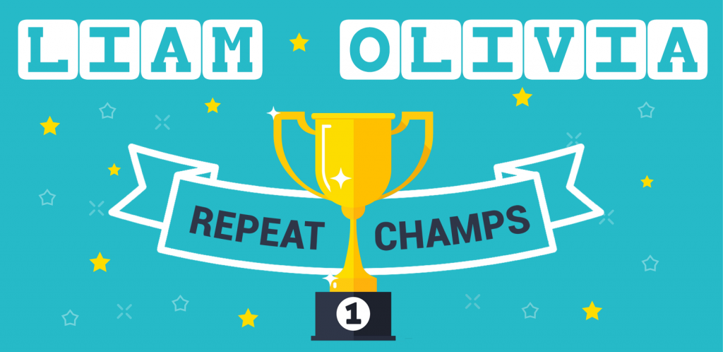 Liam & Olivia repeat champs